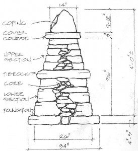 dry stone wall diagram 274x300 Connect to history with Dry Stone Walls